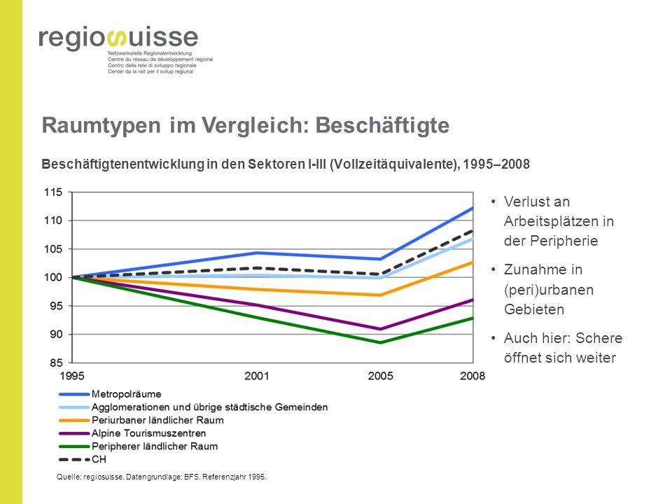Raumtypen im Vergleich: Beschäftigte Beschäftigtenentwicklung in den Sektoren I-III (Vollzeitäquivalente), 1995–2008 Verlust an Arbeitsplätzen in der Peripherie Zunahme in (peri)urbanen Gebieten Auch hier: Schere öffnet sich weiter Quelle: regiosuisse.
