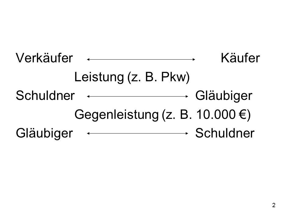 2 VerkäuferKäufer Leistung (z. B. Pkw) Schuldner Gläubiger Gegenleistung (z. B. 10.000 €) Gläubiger Schuldner
