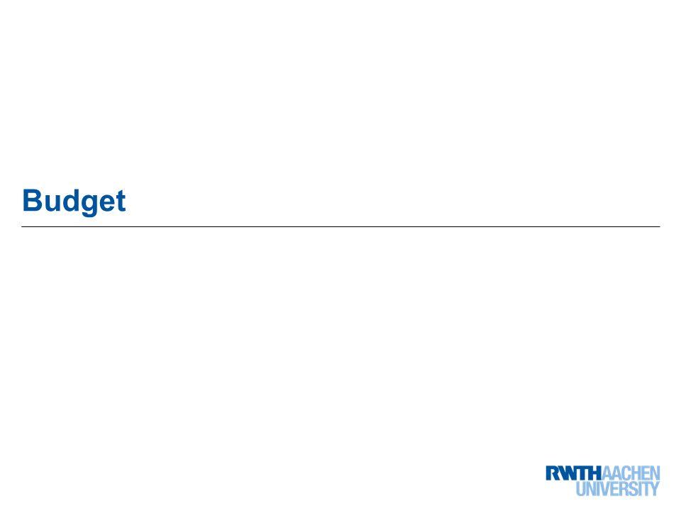 64 von 68 Budget