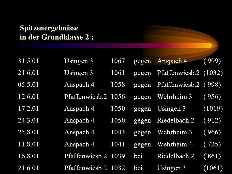 Grundklasse 2 SpoPi : 1. Usingen 318 : 210210(255,25) 2.