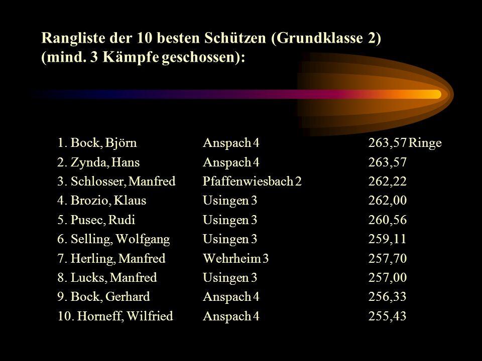 Die besten Einzelergebnisse (Gr.Klasse 2): 281 Brozio 278 Schlosser 277 Pusec, R, Brozio 276 Bock, B., Adam, U.