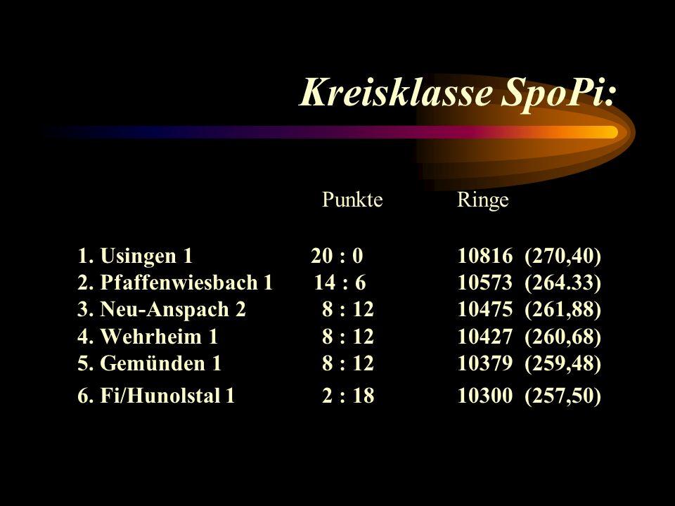Kreisklasse SpoPi: PunkteRinge 1.Usingen 1 20 : 010816(270,40) 2.