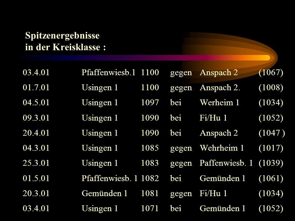 Spitzenergebnisse in der Kreisklasse : 03.4.01Pfaffenwiesb.11100gegenAnspach 2 (1067) 01.7.01Usingen 11100gegen Anspach 2.(1008) 04.5.01Usingen 11097beiWerheim 1 (1034) 09.3.01Usingen 11090beiFi/Hu 1 (1052) 20.4.01Usingen 1 1090beiAnspach 2(1047 ) 04.3.01Usingen 1 1085gegenWehrheim 1(1017) 25.3.01Usingen 11083gegenPaffenwiesb.