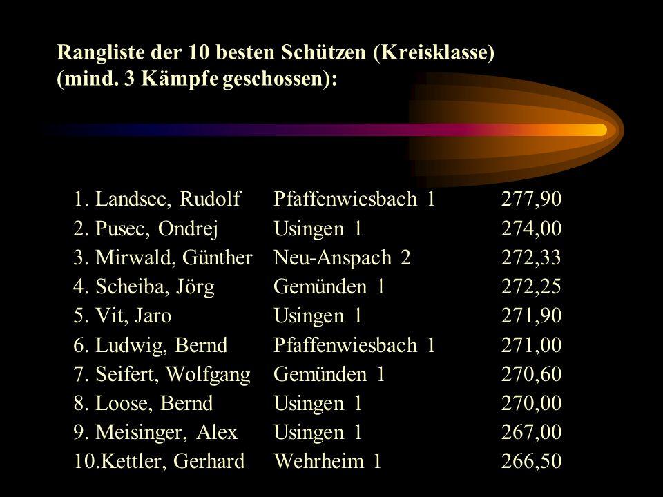 Aufsteiger Neu-Anspach 1in die Oberliga Süd Usingen 1in die Gauklasse Riedelbach 1in die Kreisklasse Usingen 2in die Kreisklasse Usingen 3in die Grundklasse 1 Neu-Anspach 4in die Grundklasse 1