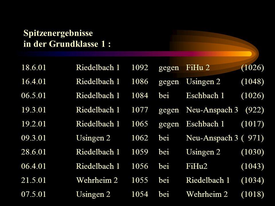 Spitzenergebnisse in der Grundklasse 1 : 18.6.01Riedelbach 11092gegenFiHu 2 (1026) 16.4.01Riedelbach 11086gegen Usingen 2(1048) 06.5.01Riedelbach 11084bei Eschbach 1 (1026) 19.3.01Riedelbach 11077gegenNeu-Anspach 3 (922) 19.2.01Riedelbach 1 1065gegenEschbach 1(1017) 09.3.01Usingen 2 1062beiNeu-Anspach 3( 971) 28.6.01Riedelbach 11059beiUsingen 2(1030) 06.4.01Riedelbach 11056bei FiHu2(1043) 21.5.01Wehrheim 21055beiRiedelbach 1(1034) 07.5.01Usingen 21054beiWehrheim 2(1018)