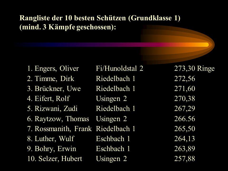 Rangliste der 10 besten Schützen (Grundklasse 1) (mind.