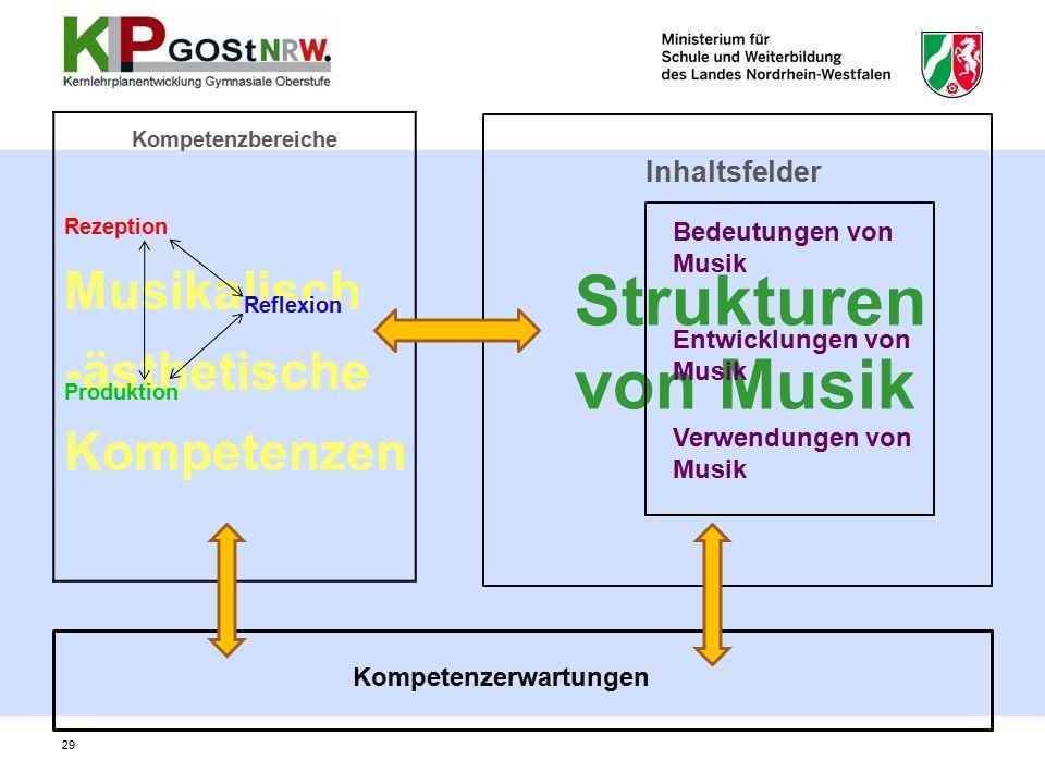 Musikalisch -ästhetische Kompetenzen Strukturen von Musik Kompetenzbereiche Rezeption Reflexion Produktion Bedeutungen von Musik Entwicklungen von Musik Verwendungen von Musik Kompetenzerwartungen Inhaltsfelder 29