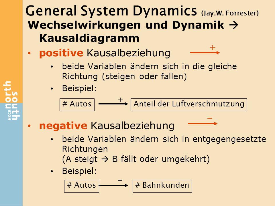 Wechselwirkungen und Dynamik  Kausaldiagramm positive Kausalbeziehung beide Variablen ändern sich in die gleiche Richtung (steigen oder fallen) Beisp