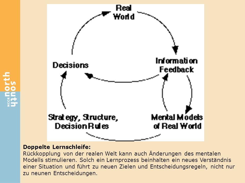 Doppelte Lernschleife: Rückkopplung von der realen Welt kann auch Änderungen des mentalen Modells stimulieren. Solch ein Lernprozess beinhalten ein ne