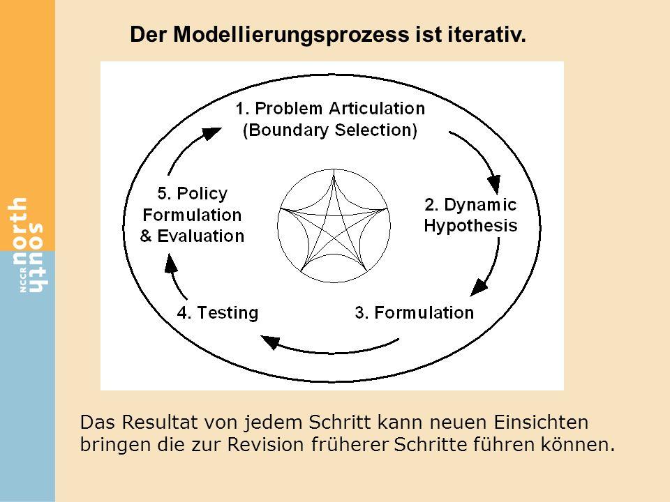 Der Modellierungsprozess ist iterativ. Das Resultat von jedem Schritt kann neuen Einsichten bringen die zur Revision früherer Schritte führen können.