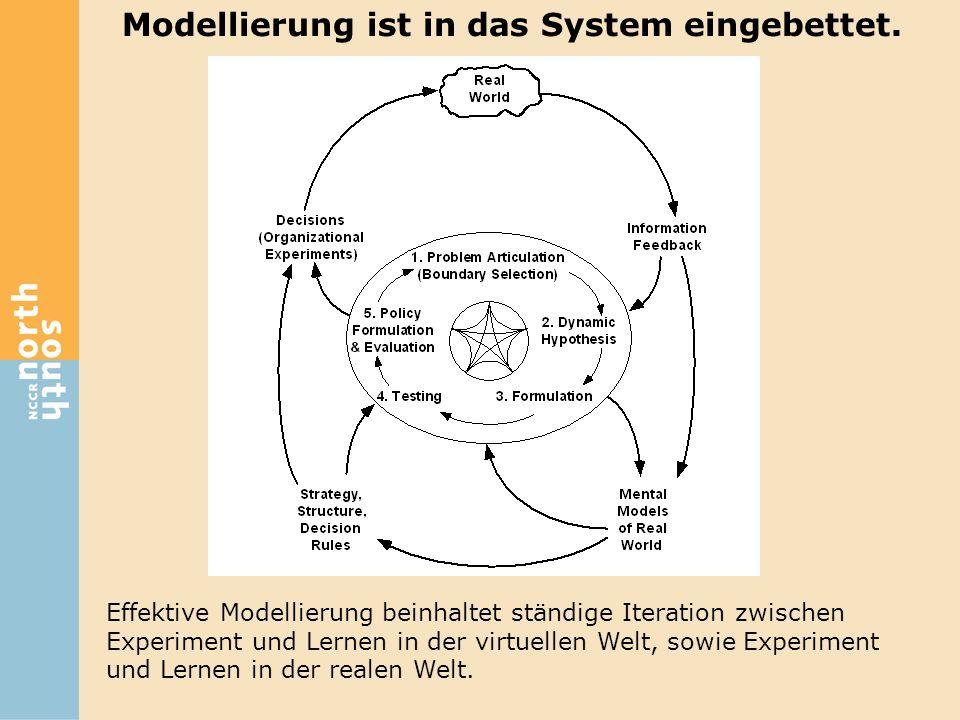 Modellierung ist in das System eingebettet. Effektive Modellierung beinhaltet ständige Iteration zwischen Experiment und Lernen in der virtuellen Welt