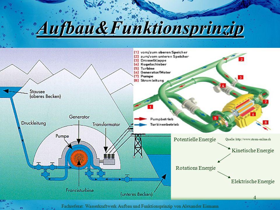 5 Fachreferat: Wasserkraftwerk Aufbau und Funktionsprinzip von Alexander Eismann Wirkungsgrad http://profitex-namibia.com