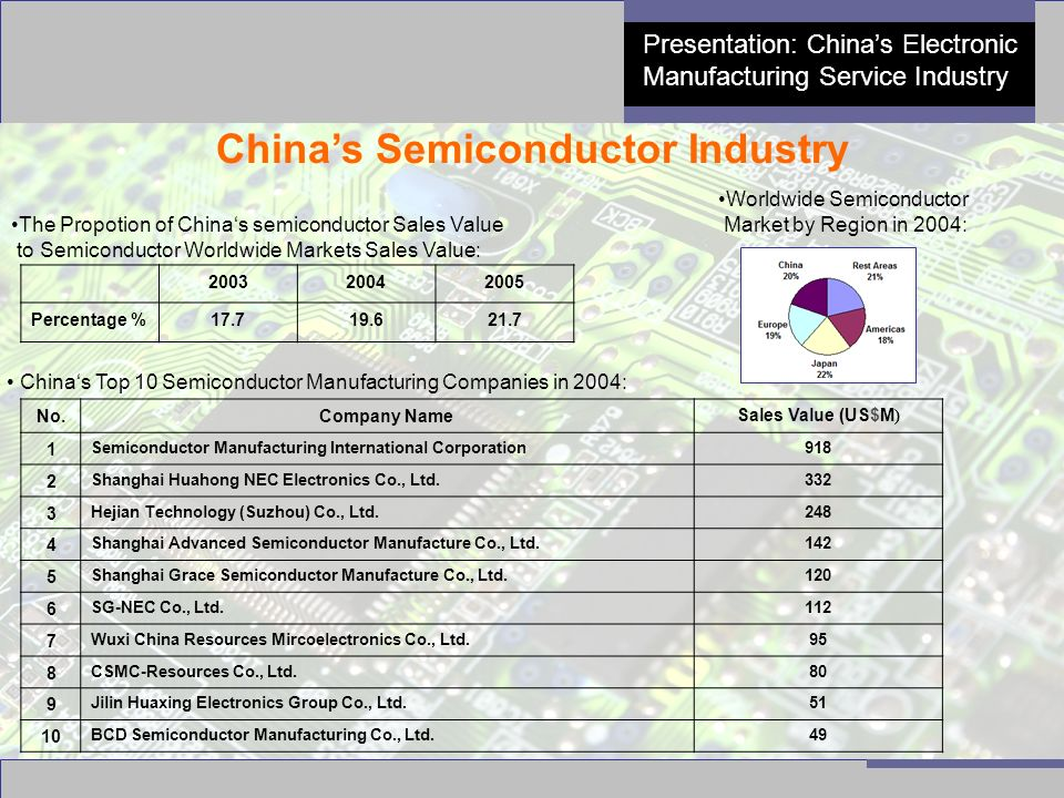 4 Presentation: China's Electronic Manufacturing Service Industry China's Semiconductor Industry 200320042005 Percentage %17.719.621.7 The Propotion o
