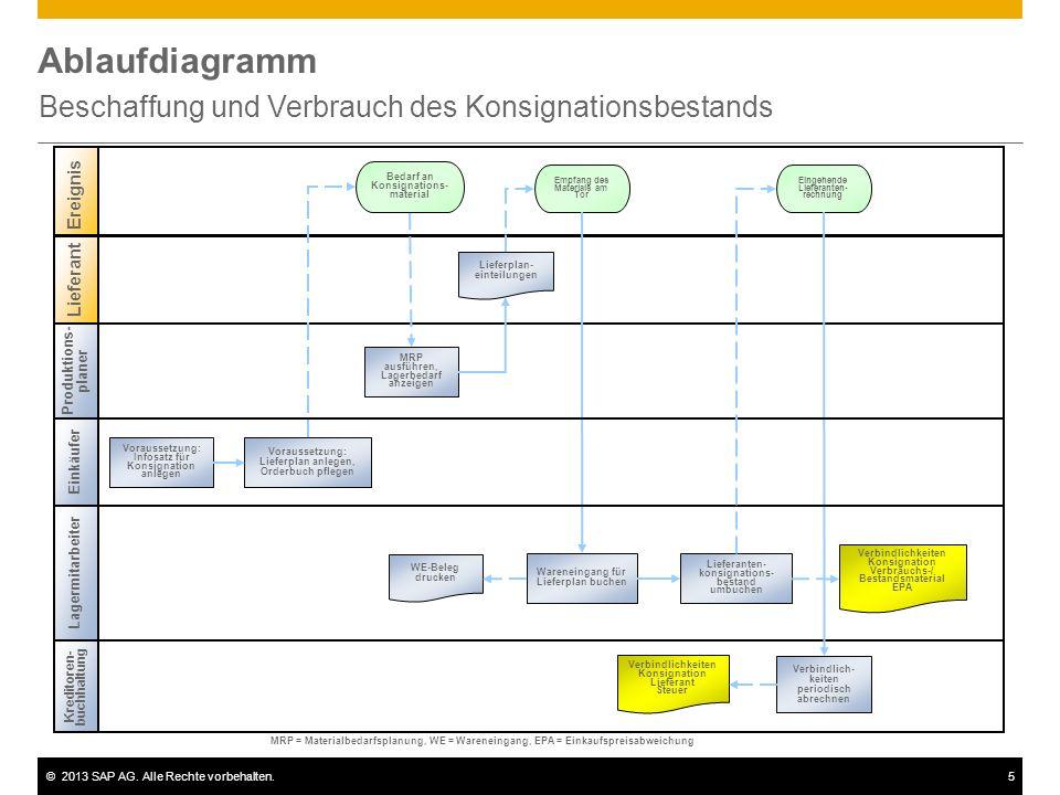 ©2013 SAP AG. Alle Rechte vorbehalten.5 Ablaufdiagramm Beschaffung und Verbrauch des Konsignationsbestands Produktions- planer Lagermitarbeiter Kredit