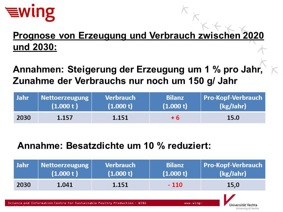 Science and Information Centre for Sustainable Poultry Production – WING www.wing- vechta.de Prognose von Erzeugung und Verbrauch zwischen 2020 und 2030: Annahmen: Steigerung der Erzeugung um 1 % pro Jahr, Zunahme der Verbrauchs nur noch um 150 g/ Jahr JahrNettoerzeugung (1.000 t ) Verbrauch (1.000 t) Bilanz (1.000 t) Pro-Kopf-Verbrauch (kg/Jahr) 20301.1571.151+ 615.0 Annahme: Besatzdichte um 10 % reduziert: JahrNettoerzeugung (1.000 t ) Verbrauch (1.000 t) Bilanz (1.000 t) Pro-Kopf-Verbrauch (kg/Jahr) 20301.0411.151- 11015,0