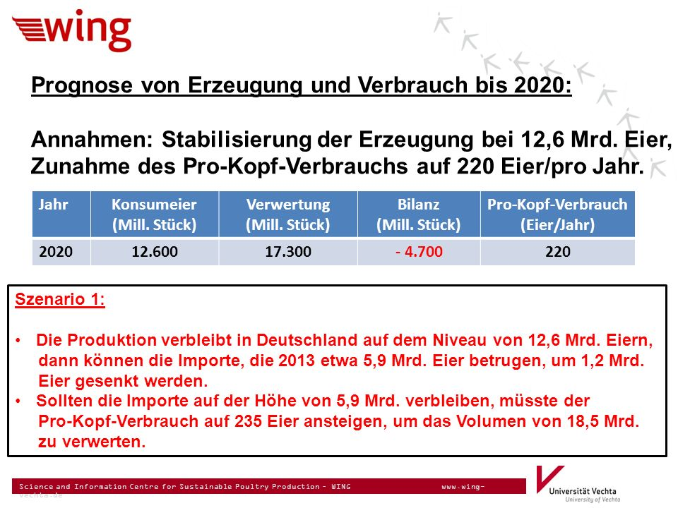 Science and Information Centre for Sustainable Poultry Production – WING www.wing- vechta.de Prognose von Erzeugung und Verbrauch bis 2020: Annahmen: Stabilisierung der Erzeugung bei 12,6 Mrd.