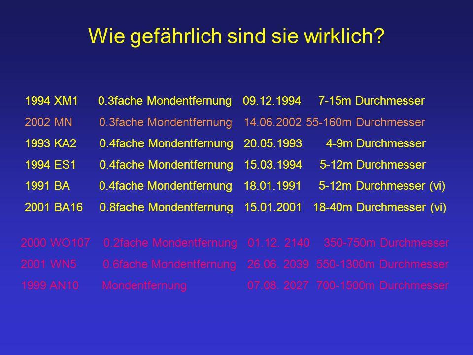2000 WO107 0.2fache Mondentfernung 01.12.