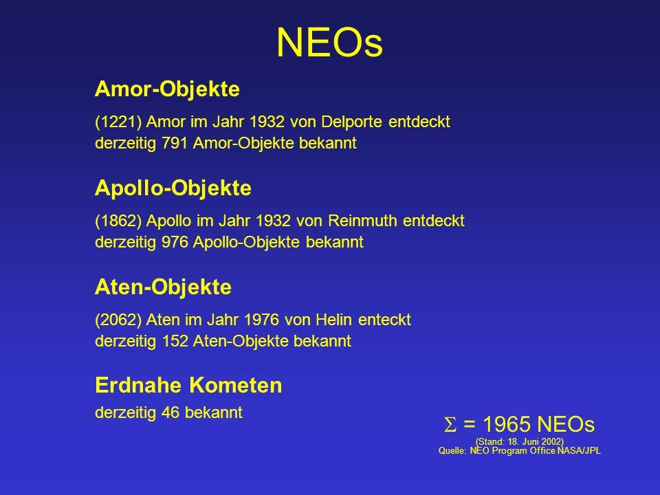 NEOs Amor-Objekte (1221) Amor im Jahr 1932 von Delporte entdeckt derzeitig 791 Amor-Objekte bekannt  = 1965 NEOs (Stand: 18.