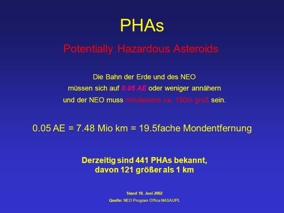 PHAs Potentially Hazardous Asteroids Die Bahn der Erde und des NEO müssen sich auf 0.05 AE oder weniger annähern und der NEO muss mindestens ca.