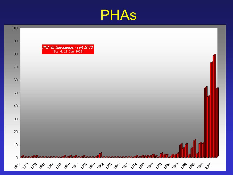 Automatische Surveys IRAS 1983 Spacewatch 1991 NEAT 1996 LINEAR 1997 -----------> Catalina Sky Survey 1998 LONEOS 1999