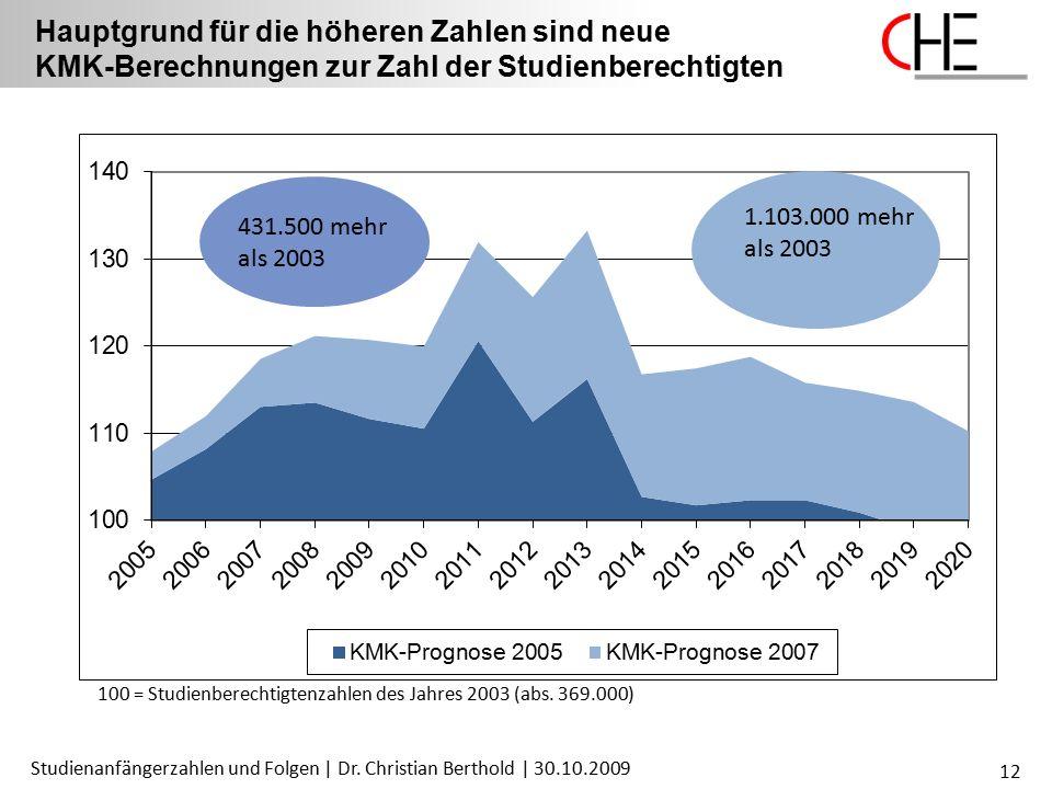 Studienanfängerzahlen und Folgen | Dr. Christian Berthold | 30.10.2009 12 Hauptgrund für die höheren Zahlen sind neue KMK-Berechnungen zur Zahl der St
