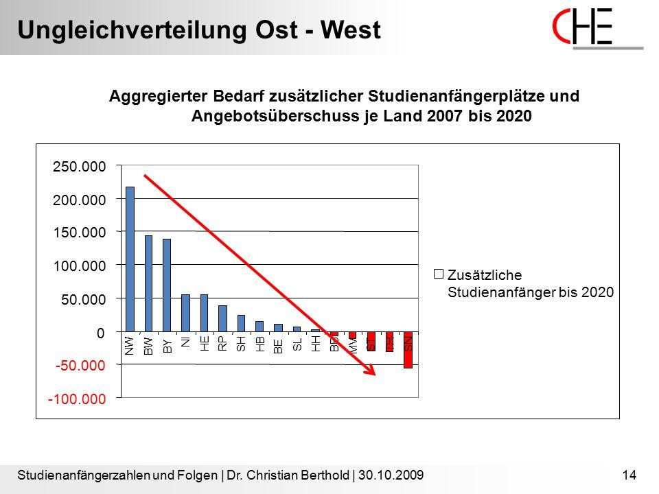 Ungleichverteilung Ost - West Studienanfängerzahlen und Folgen | Dr. Christian Berthold | 30.10.200914 Aggregierter Bedarf zusätzlicher Studienanfänge