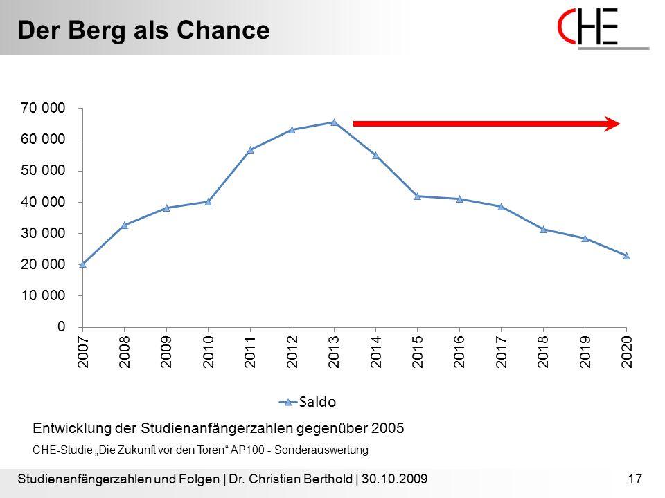 Der Berg als Chance Studienanfängerzahlen und Folgen | Dr. Christian Berthold | 30.10.200917 Entwicklung der Studienanfängerzahlen gegenüber 2005 CHE-
