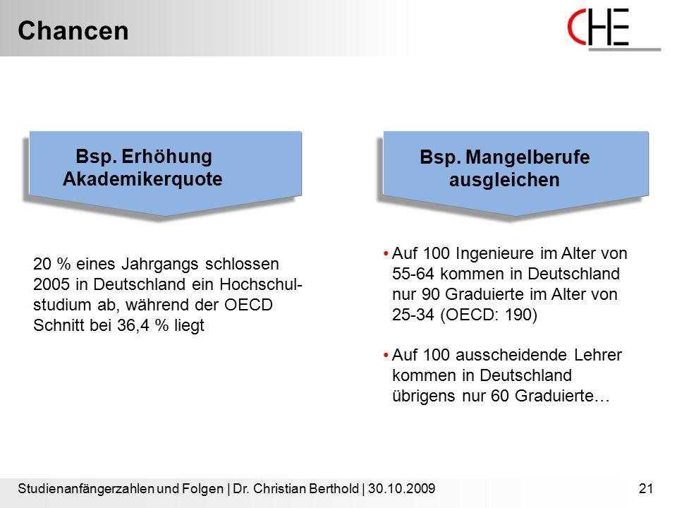 Chancen Studienanfängerzahlen und Folgen | Dr. Christian Berthold | 30.10.200921 20 % eines Jahrgangs schlossen 2005 in Deutschland ein Hochschul- stu
