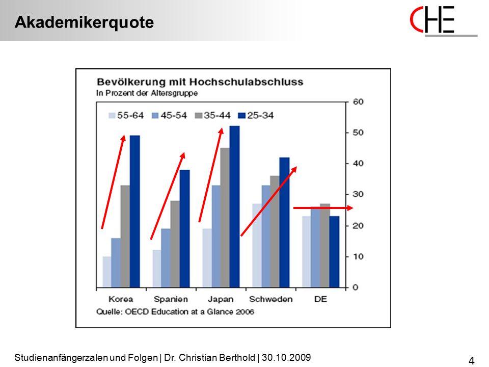 Studienanfängerzalen und Folgen | Dr. Christian Berthold | 30.10.2009 4 Akademikerquote