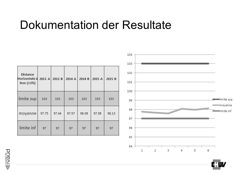Dokumentation der Resultate Distance Horizontale à 9cm (±3%) 2013 A2013 B2014 A2014 B2015 A2015 B limite sup 103 moyenne 97.7597.6497.5798.0897.9898.13 limite inf 97