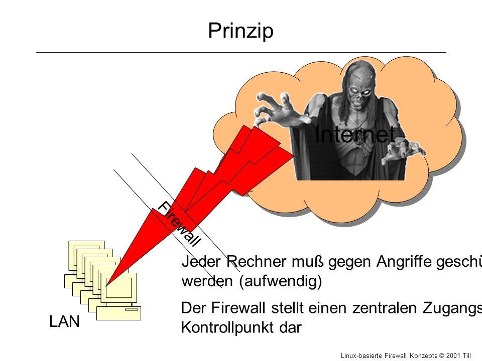 Linux-basierte Firewall Konzepte © 2001 Till Hänisch IP -Header (V4) IP-Header Datenbereich OptionenPadding Empfängeradresse Senderadresse TransportKopfprüfsumme Lebensz.