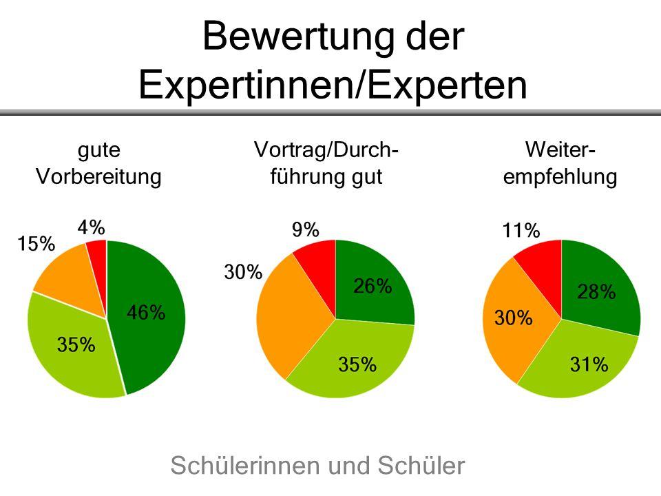 Bewertung der Expertinnen/Experten gute Vortrag/Durch- Weiter- Vorbereitung führung gut empfehlung Schülerinnen und Schüler