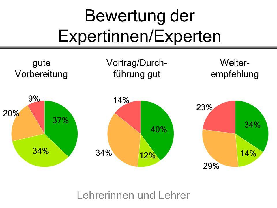 Bewertung der Expertinnen/Experten gute Vortrag/Durch- Weiter- Vorbereitung führung gut empfehlung Lehrerinnen und Lehrer