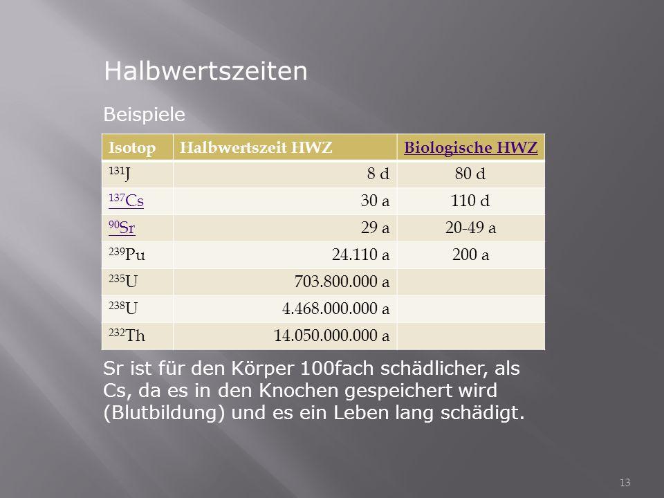 Halbwertszeiten Beispiele IsotopHalbwertszeit HWZBiologische HWZ 131 J8 d80 d 137 Cs30 a110 d 90 Sr29 a20-49 a 239 Pu24.110 a200 a 235 U703.800.000 a