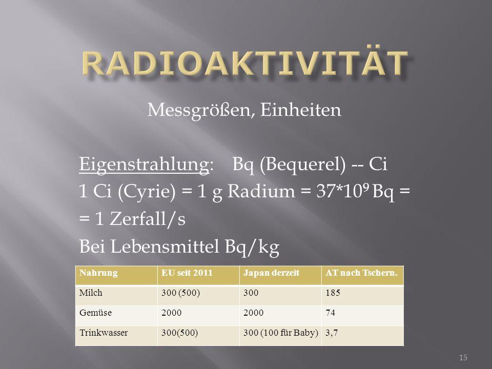 Eigenstrahlung: Bq (Bequerel) -- Ci 1 Ci (Cyrie) = 1 g Radium = 37*10 9 Bq = = 1 Zerfall/s Bei Lebensmittel Bq/kg Messgrößen, Einheiten NahrungEU seit