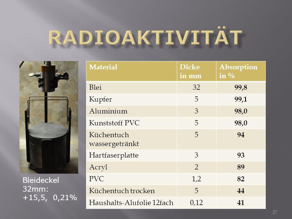 27 Bleideckel 32mm: +15,5, 0,21% MaterialDicke in mm Absorption in % Blei32 99,8 Kupfer5 99,1 Aluminium3 98,0 Kunststoff PVC5 98,0 Küchentuch wasserge