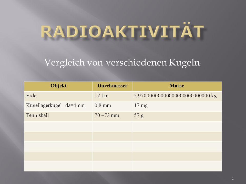 Eigenstrahlung: Bq (Bequerel) -- Ci 1 Ci (Cyrie) = 1 g Radium = 37*10 9 Bq = = 1 Zerfall/s Bei Lebensmittel Bq/kg Messgrößen, Einheiten NahrungEU seit 2011Japan derzeitAT nach Tschern.