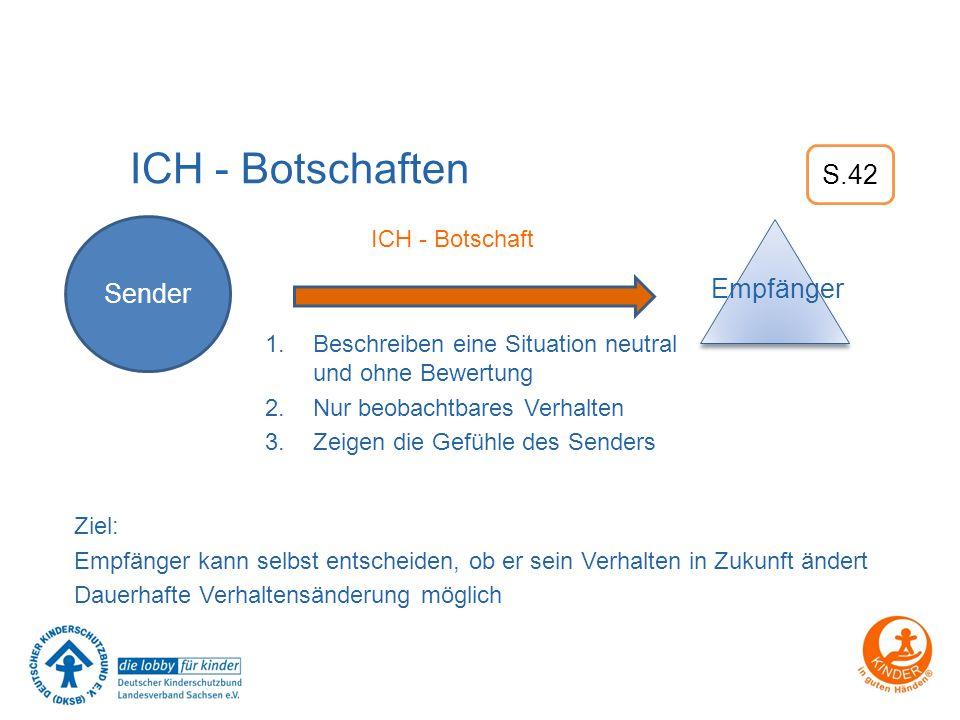 ICH - Botschaften 1.Beschreiben eine Situation neutral und ohne Bewertung 2.Nur beobachtbares Verhalten 3.Zeigen die Gefühle des Senders ICH - Botscha
