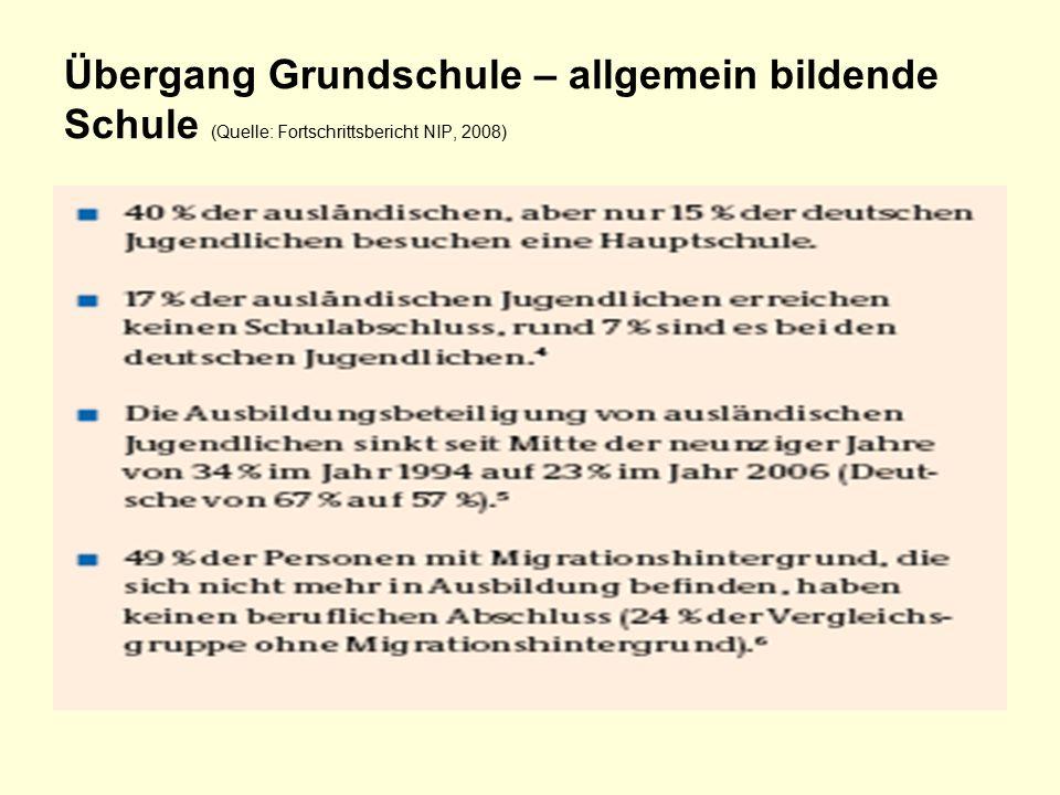 Übergang Grundschule – allgemein bildende Schule (Quelle: Fortschrittsbericht NIP, 2008)