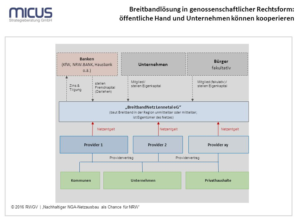"""""""BreitbandNetz Lennetal eG"""" (baut Breitband in der Region unmittelbar oder mittelbar; ist Eigentümer des Netzes) Kommunen Mitglied / stellen Eigenkapi"""