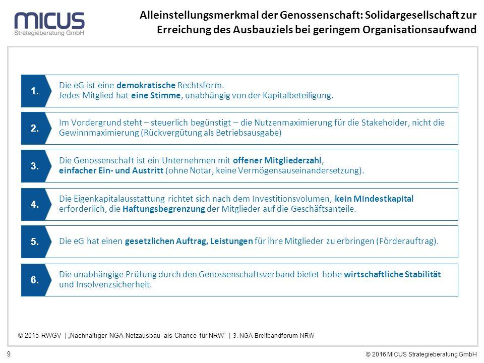 9 © 2016 MICUS Strategieberatung GmbH Alleinstellungsmerkmal der Genossenschaft: Solidargesellschaft zur Erreichung des Ausbauziels bei geringem Organ