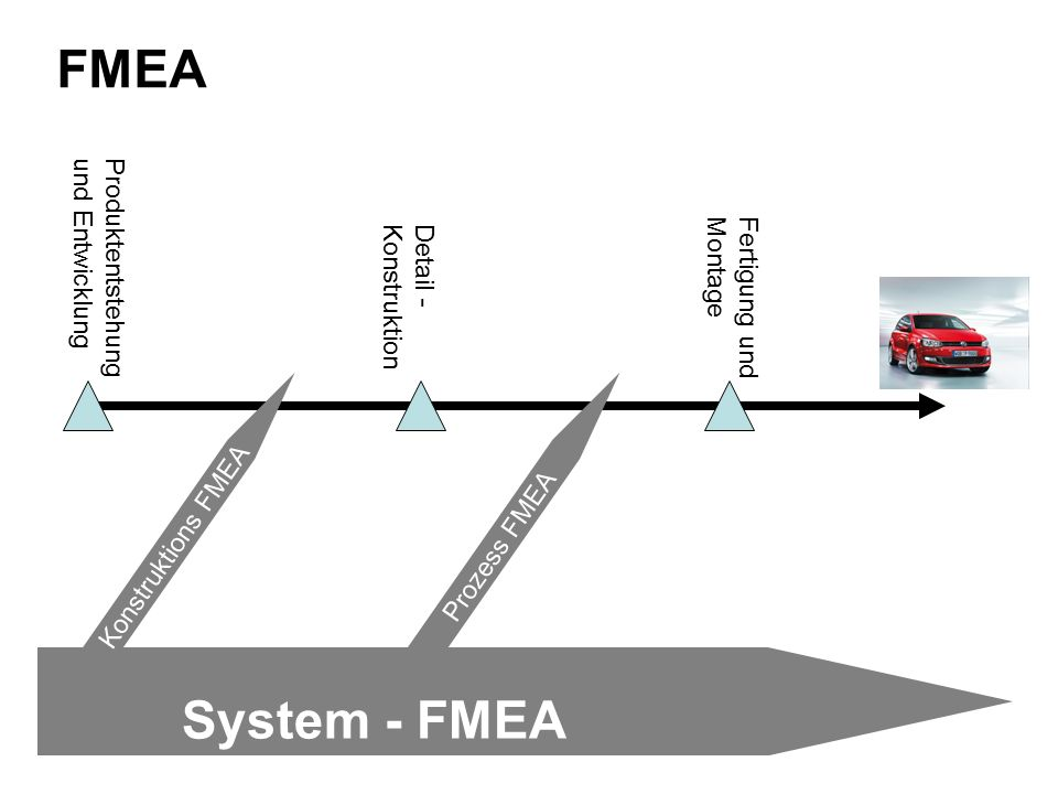 FMEA Produktentstehung und Entwicklung Detail - Konstruktion Fertigung und Montage System - FMEA Konstruktions FMEAProzess FMEA