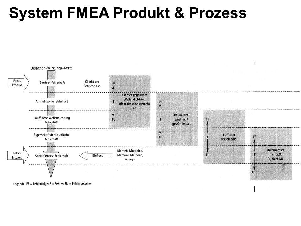 Vorbereitung einer FMEA 1.