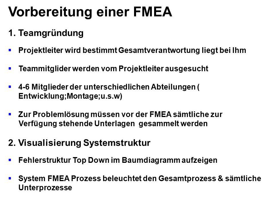 Vorbereitung einer FMEA 1. Teamgründung  Projektleiter wird bestimmt Gesamtverantwortung liegt bei Ihm  Teammitglider werden vom Projektleiter ausge