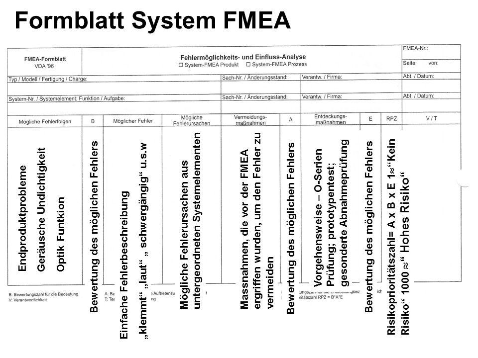 """Formblatt System FMEA Endproduktprobleme Geräusche Undichtigkeit Optik Funtkion Bewertung des möglichen Fehlers Einfache Fehlerbeschreibung """"klemmt"""" """""""