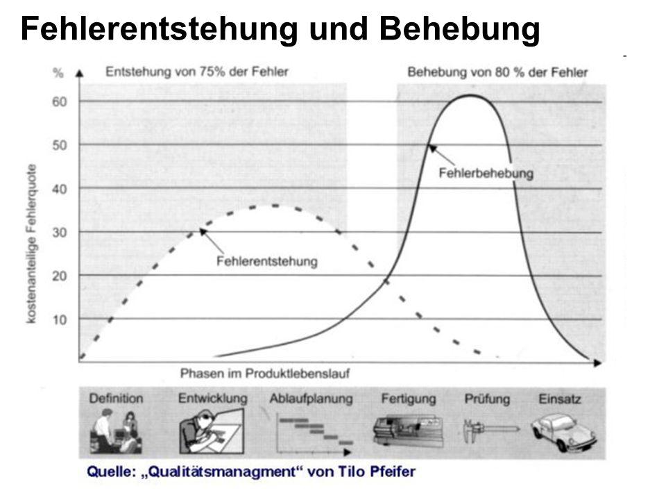 FMEA Risiko Zeit/ Massnahmen SOP Anfangsrisiko Restrisiko