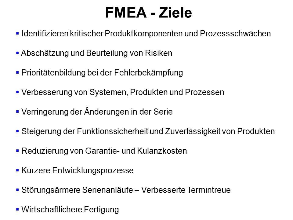 FMEA - Einsatzgebiete  Neuentwicklung von Systemen, Produkten/ Komponenten und Prozessen  Neue Einsatzgebiete bekannter Produkte  Beurteilung von Sicherheits- und Problemteilen  Produkt-, Prozeß- und Systemveränderungen  Einsatz neuer Fertigungsverfahren (z.B.