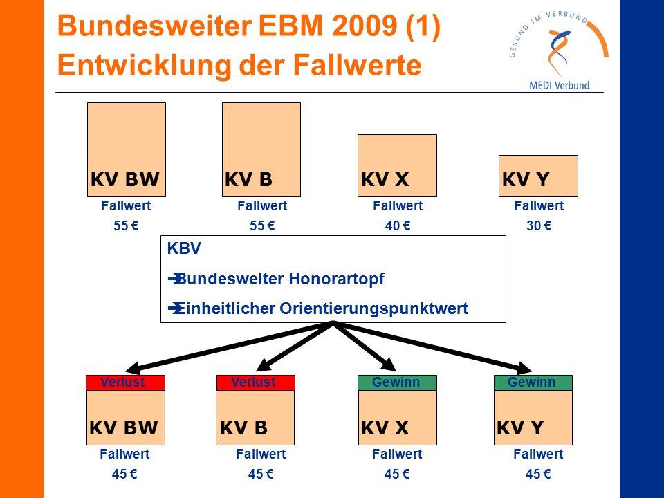 Bundesweiter EBM 2009 (1) Entwicklung der Fallwerte Fallwert 55 € KV BWKV BKV XKV Y Fallwert 55 € Fallwert 40 € Fallwert 30 € KBV  Bundesweiter Honor