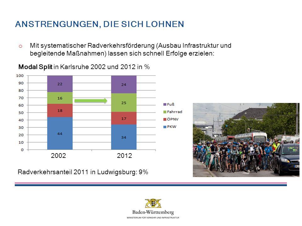 ANSTRENGUNGEN, DIE SICH LOHNEN Modal Split in Karlsruhe 2002 und 2012 in % 20122002 Radverkehrsanteil 2011 in Ludwigsburg: 9% o Mit systematischer Radverkehrsförderung (Ausbau Infrastruktur und begleitende Maßnahmen) lassen sich schnell Erfolge erzielen: