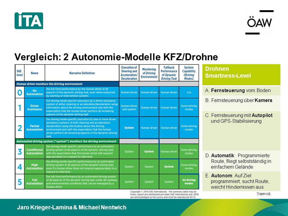 Jaro Krieger-Lamina & Michael Nentwich Vergleich: 2 Autonomie-Modelle KFZ/Drohne Drohnen Smartness-Level A.